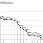 La influencia del Euríbor en las hipotecas